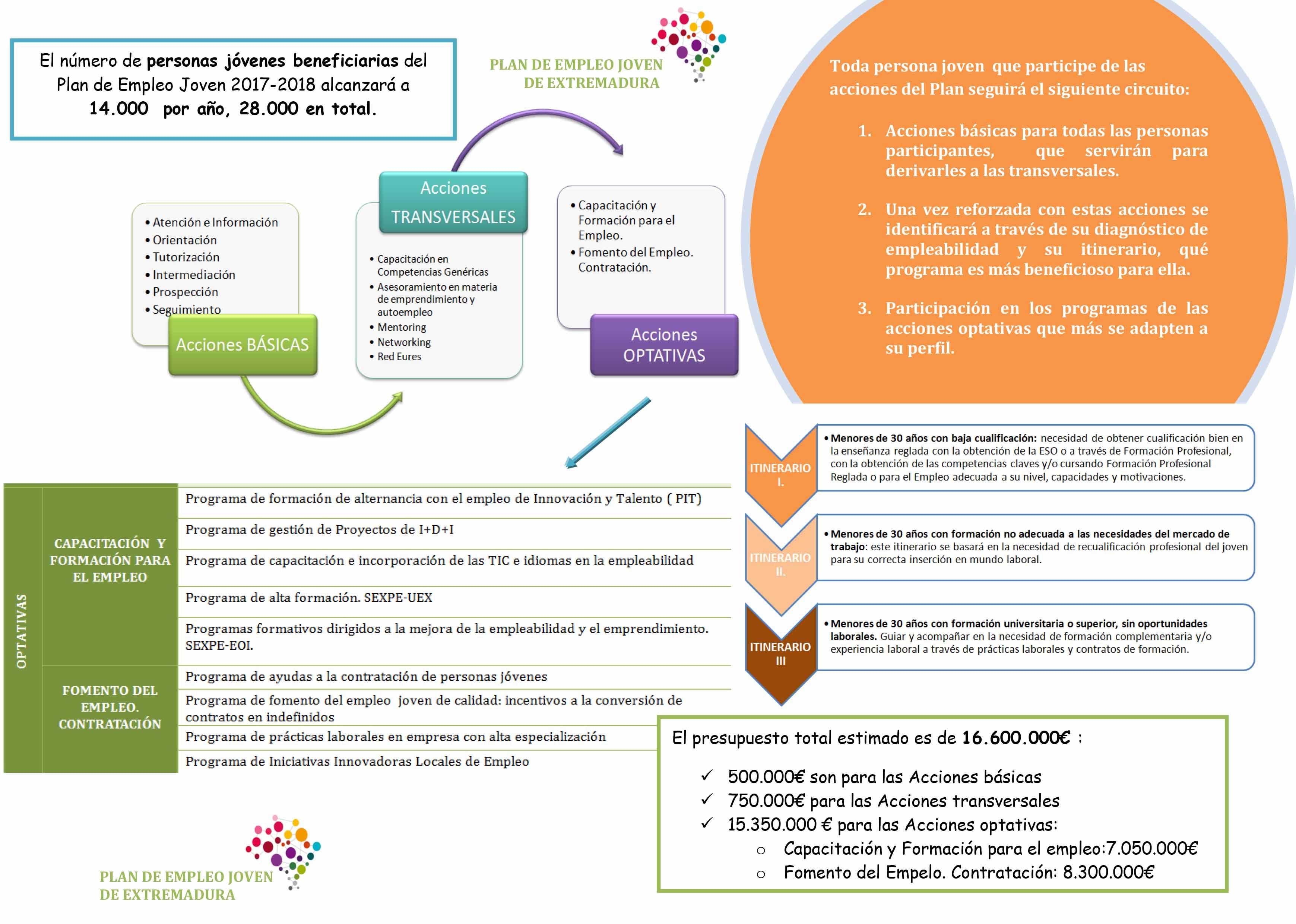 plan-empleo-joven-junta-cultura