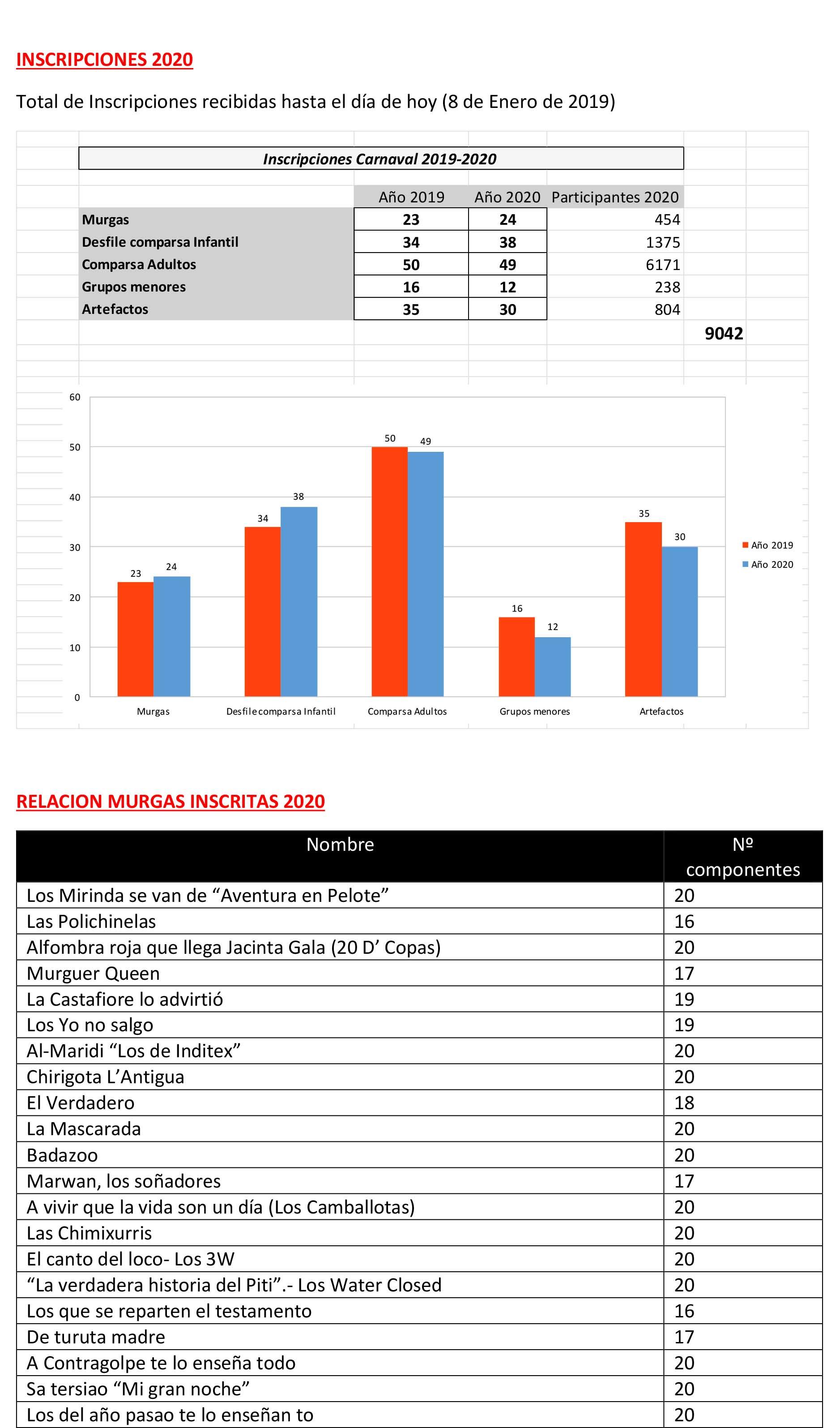 Carnaval-2020-Informe-Inscripciones-Concursos-1